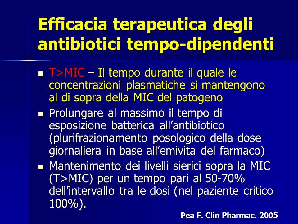 Efficacia terapeutica degli antibiotici tempo-dipendenti