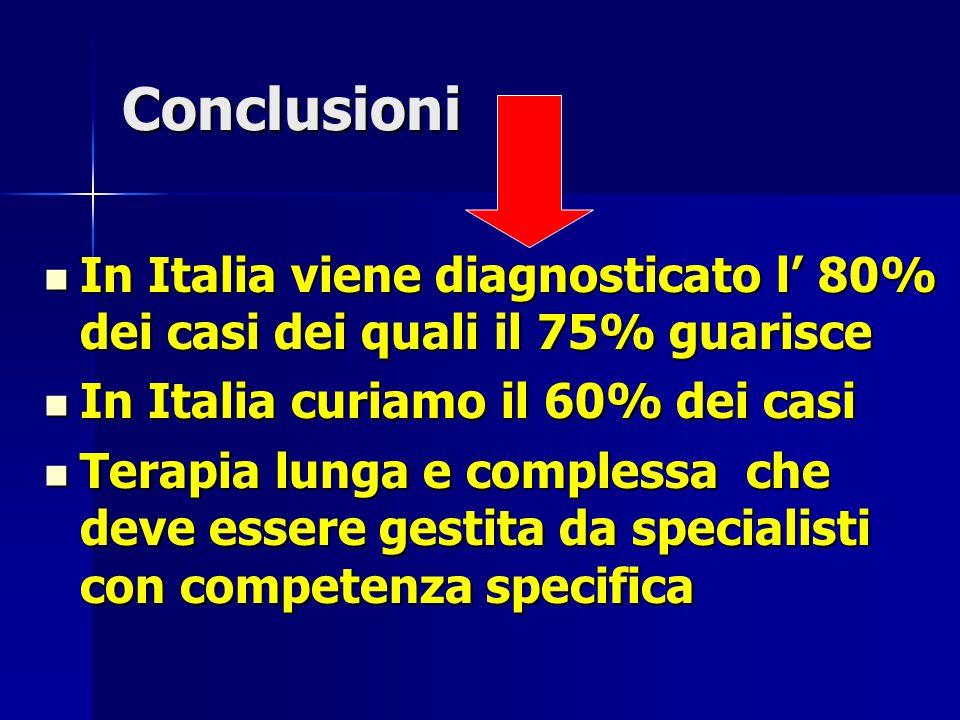 Conclusioni In Italia viene diagnosticato l' 80% dei casi dei quali il 75% guarisce. In Italia curiamo il 60% dei casi.