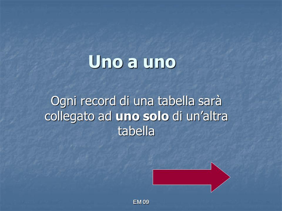 Uno a uno Ogni record di una tabella sarà collegato ad uno solo di un'altra tabella EM 09