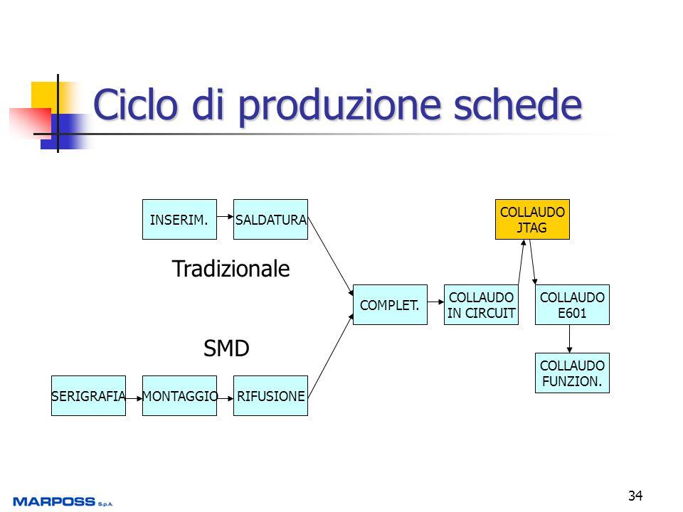 Ciclo di produzione schede