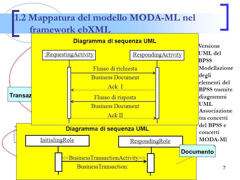 1.2 Mappatura del modello MODA-ML nel framework ebXML