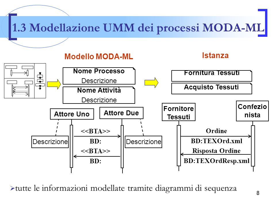1.3 Modellazione UMM dei processi MODA-ML