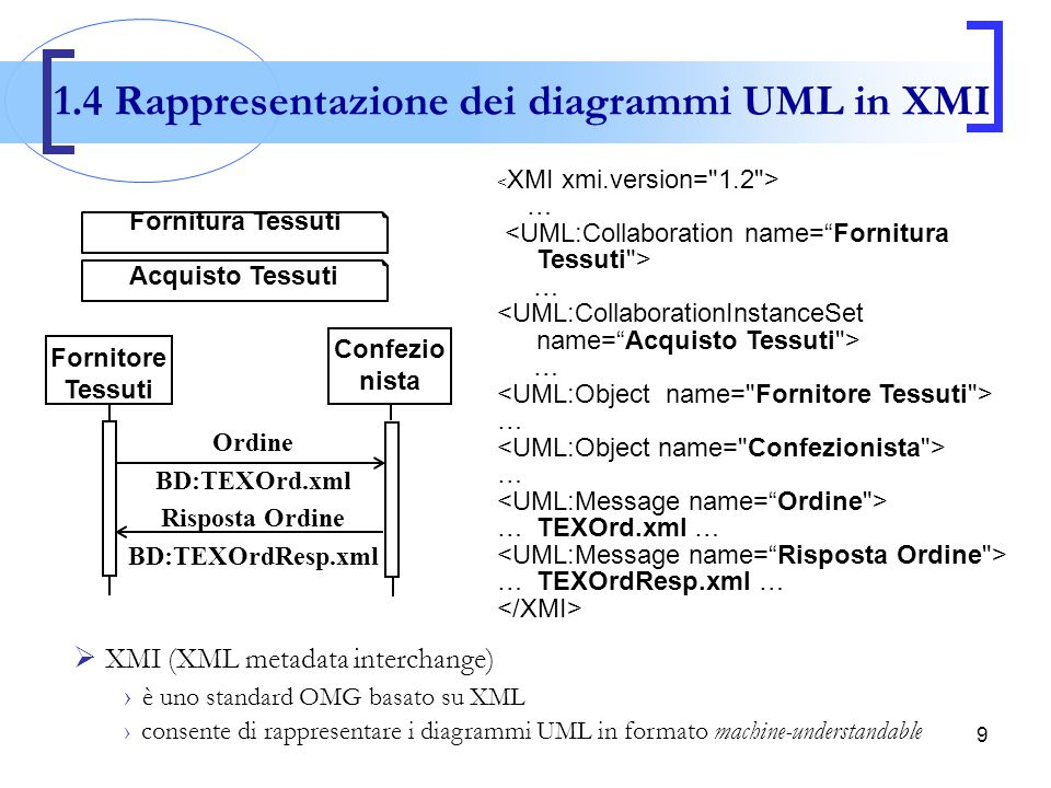 1.4 Rappresentazione dei diagrammi UML in XMI