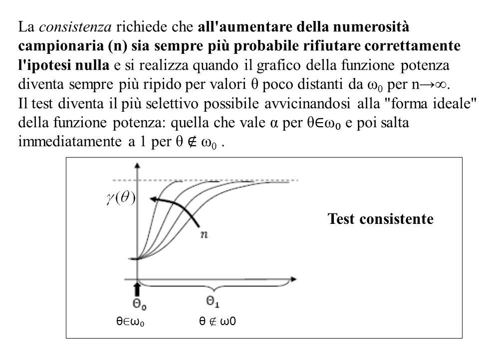 La consistenza richiede che all aumentare della numerosità campionaria (n) sia sempre più probabile rifiutare correttamente l ipotesi nulla e si realizza quando il grafico della funzione potenza diventa sempre più ripido per valori θ poco distanti da ω0 per n→∞.