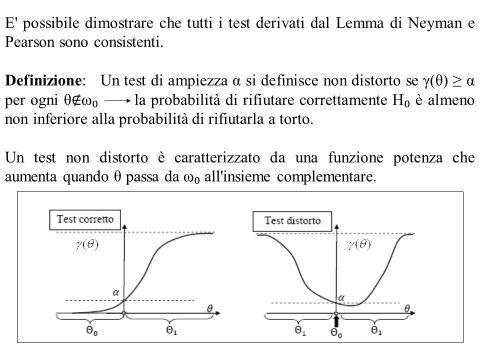 E possibile dimostrare che tutti i test derivati dal Lemma di Neyman e Pearson sono consistenti.