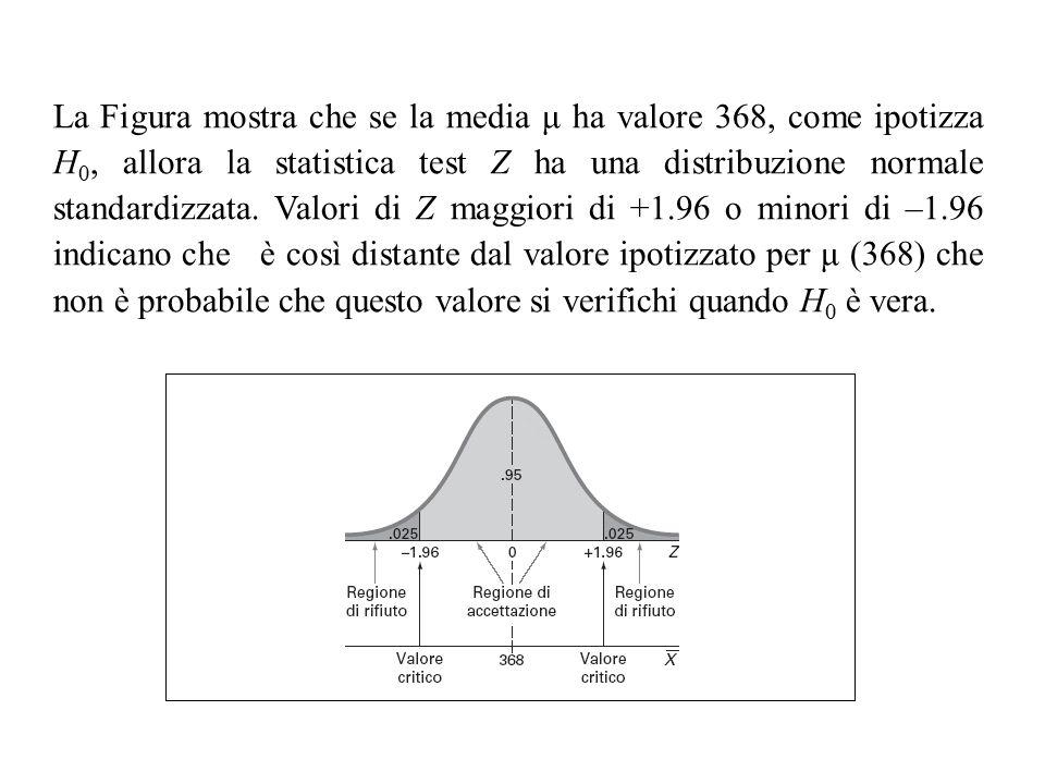 La Figura mostra che se la media μ ha valore 368, come ipotizza H0, allora la statistica test Z ha una distribuzione normale standardizzata.