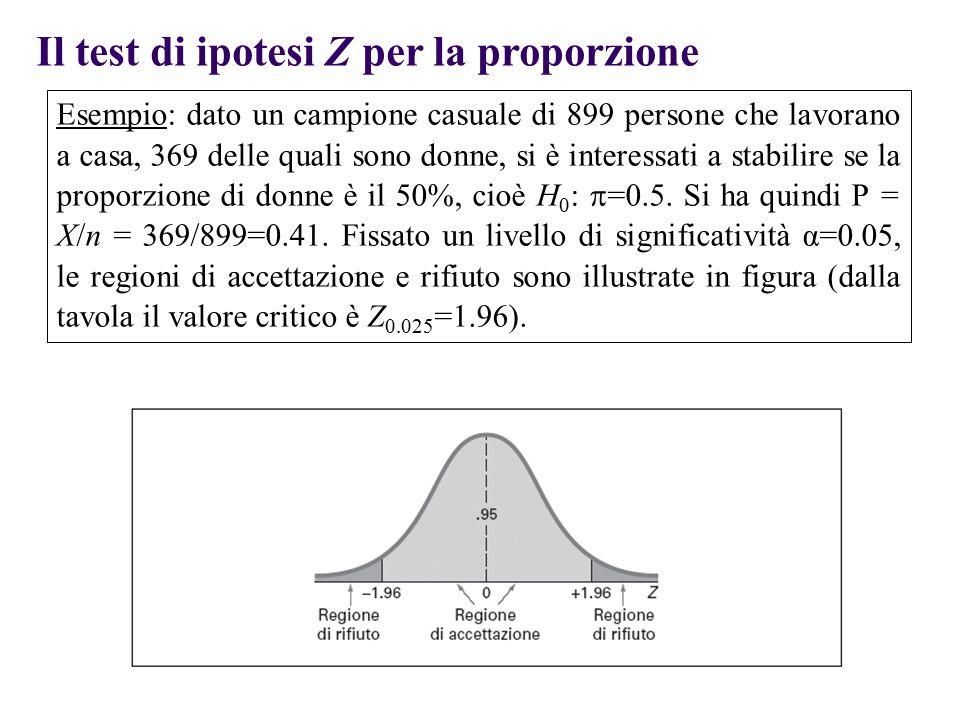 Il test di ipotesi Z per la proporzione