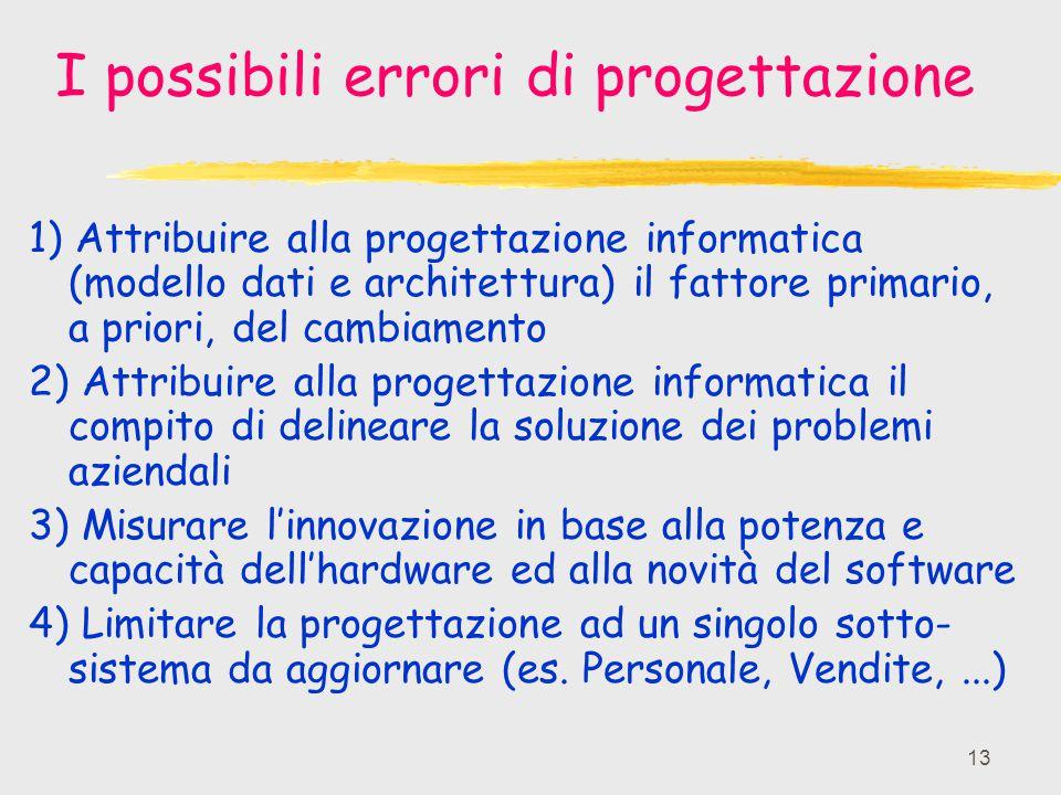 I possibili errori di progettazione