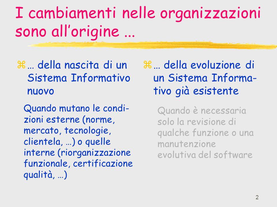 I cambiamenti nelle organizzazioni sono all'origine ...