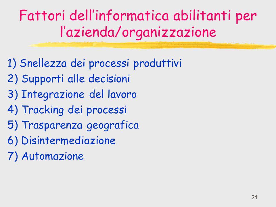Fattori dell'informatica abilitanti per l'azienda/organizzazione