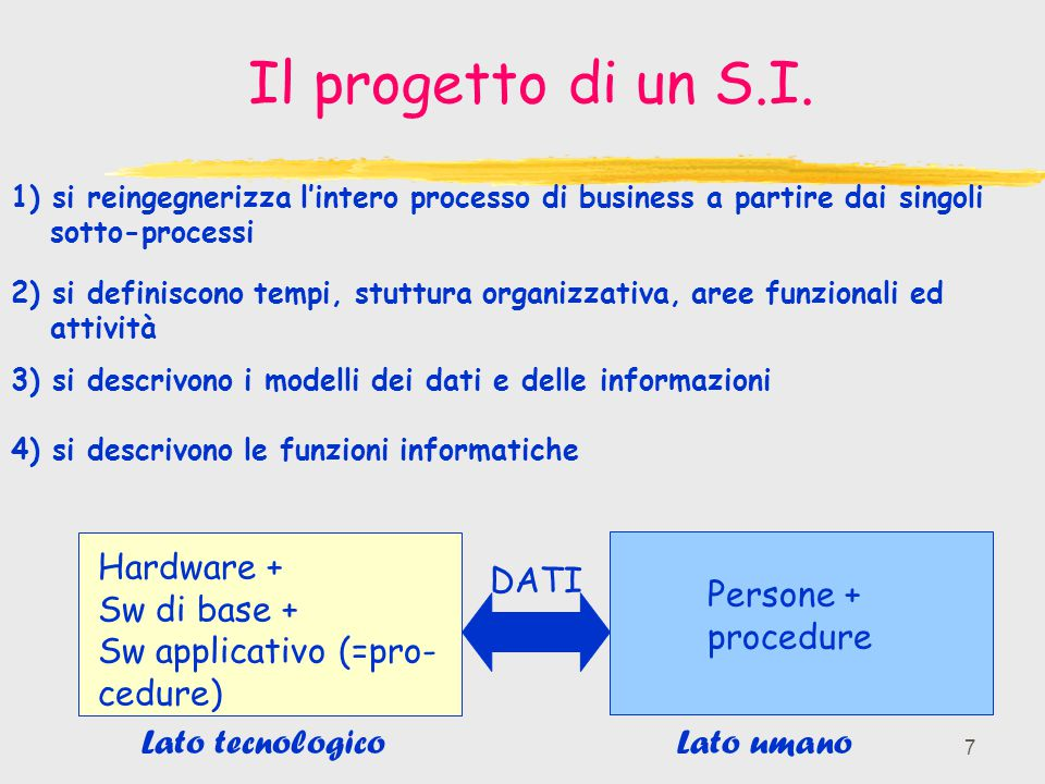 Il progetto di un S.I. Hardware + Sw di base + Sw applicativo (=pro-