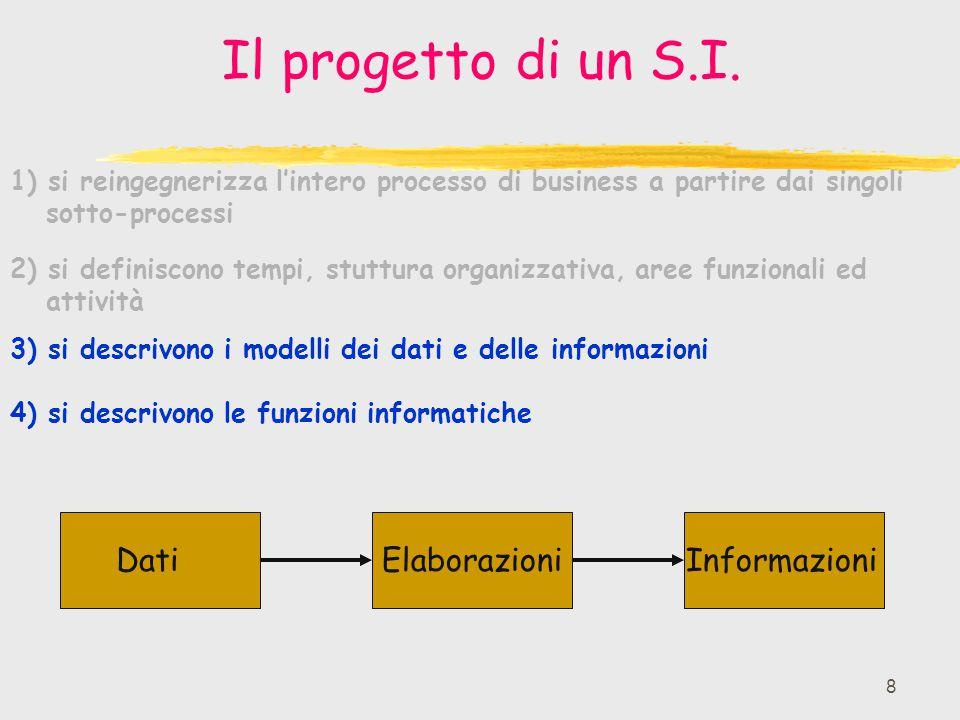 Il progetto di un S.I. Dati Informazioni Elaborazioni