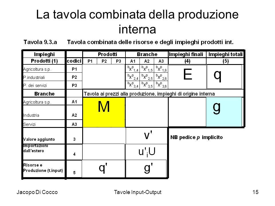 La tavola combinata della produzione interna