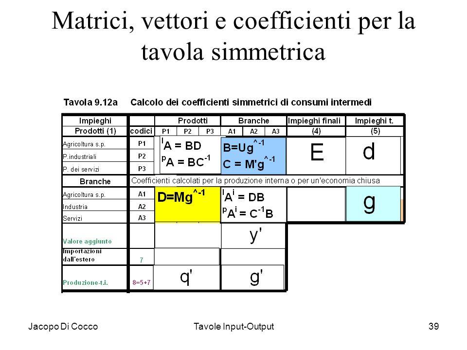 Matrici, vettori e coefficienti per la tavola simmetrica