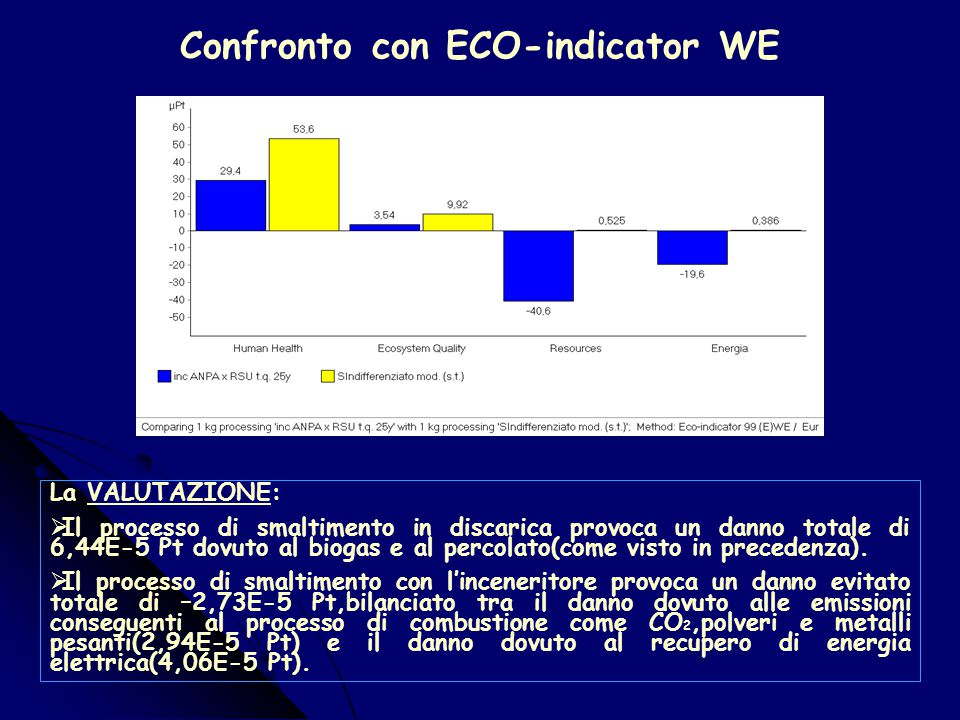 Confronto con ECO-indicator WE