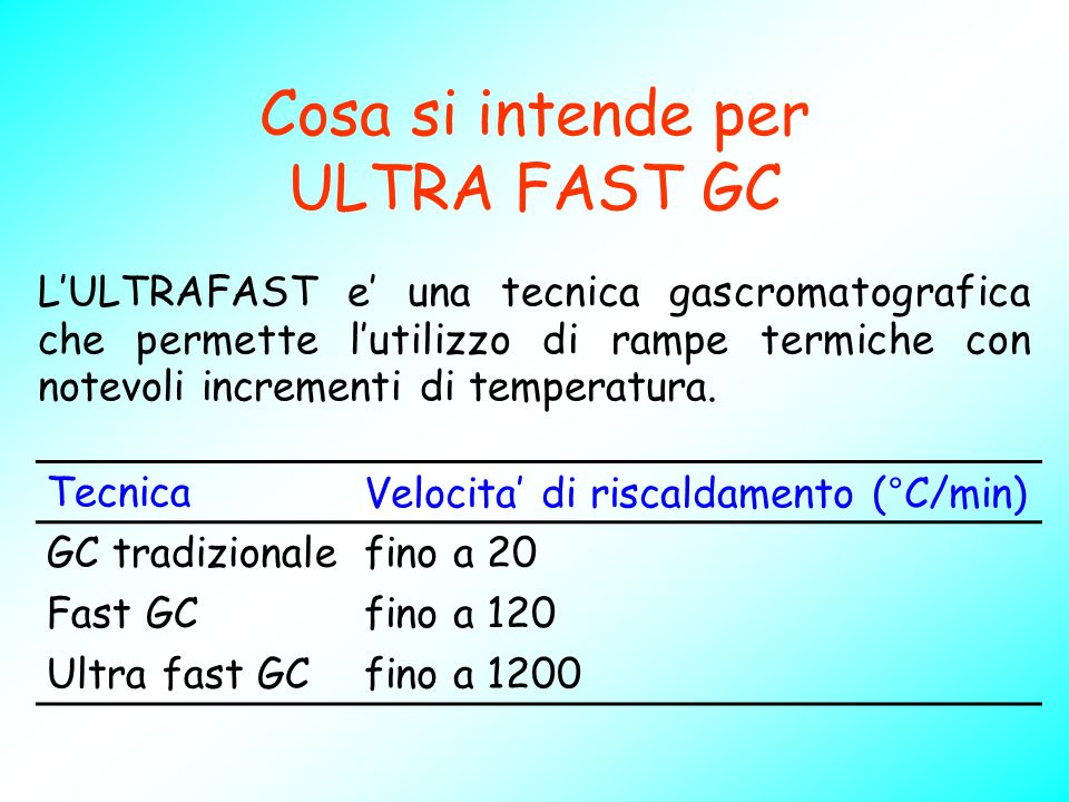 Cosa si intende per ULTRA FAST GC