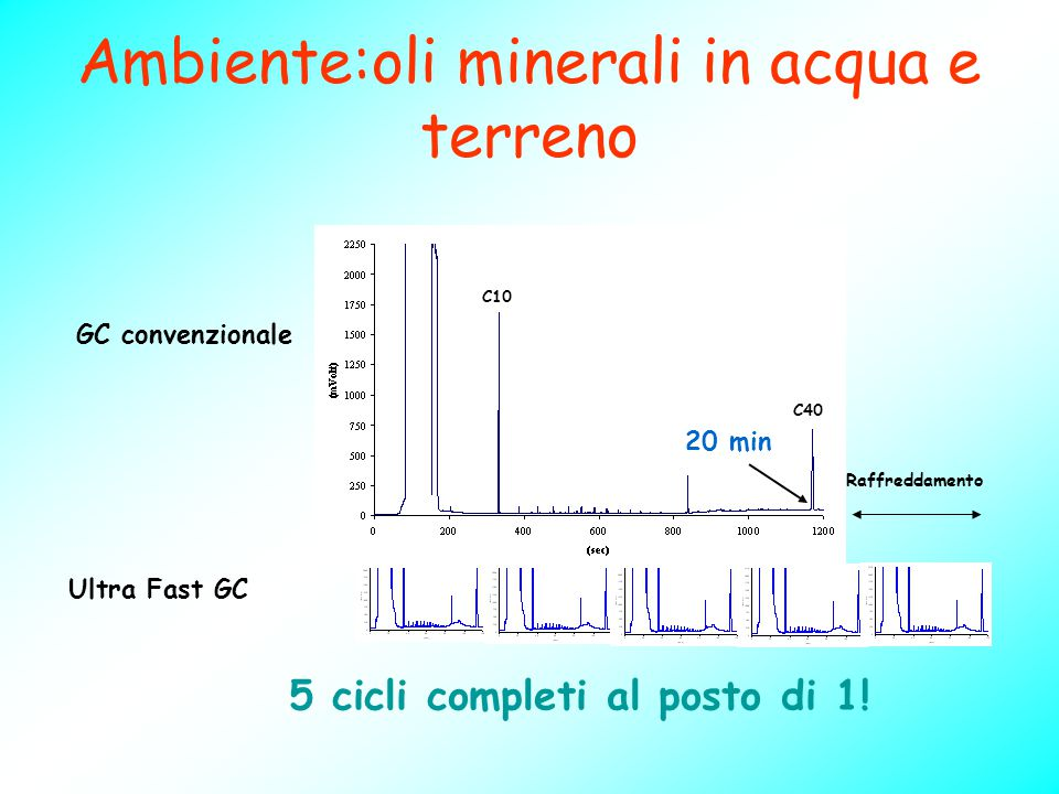 Ambiente:oli minerali in acqua e terreno