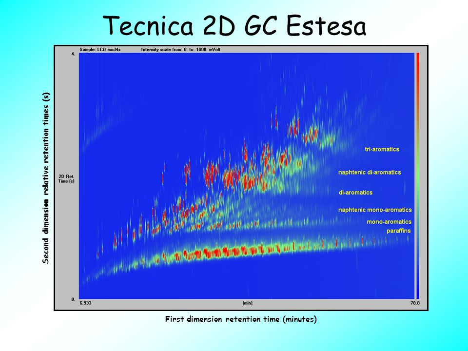 Tecnica 2D GC Estesa Second dimension relative retention times (s)