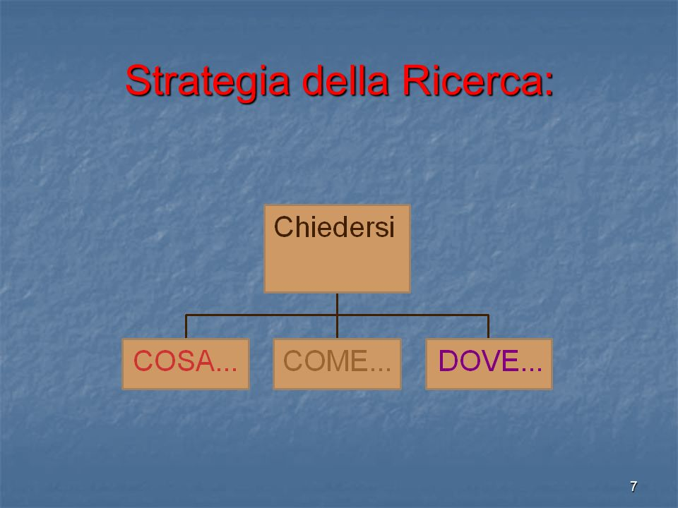 Strategia della Ricerca: