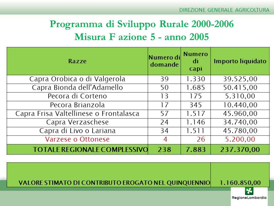 Programma di Sviluppo Rurale 2000-2006