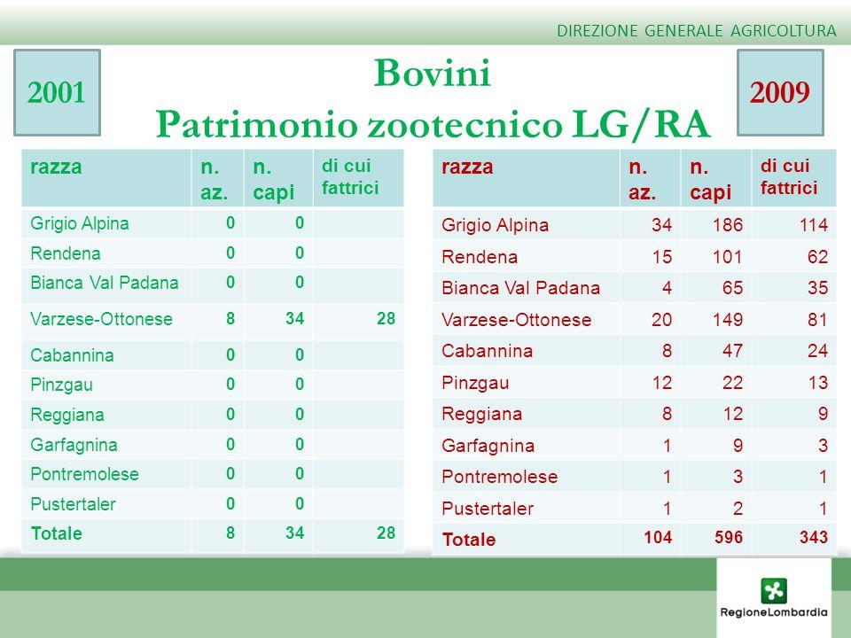 Patrimonio zootecnico LG/RA