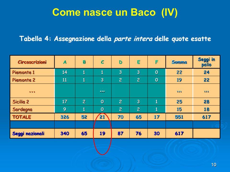 Come nasce un Baco (IV) Tabella 4: Assegnazione della parte intera delle quote esatte. Circoscrizioni.
