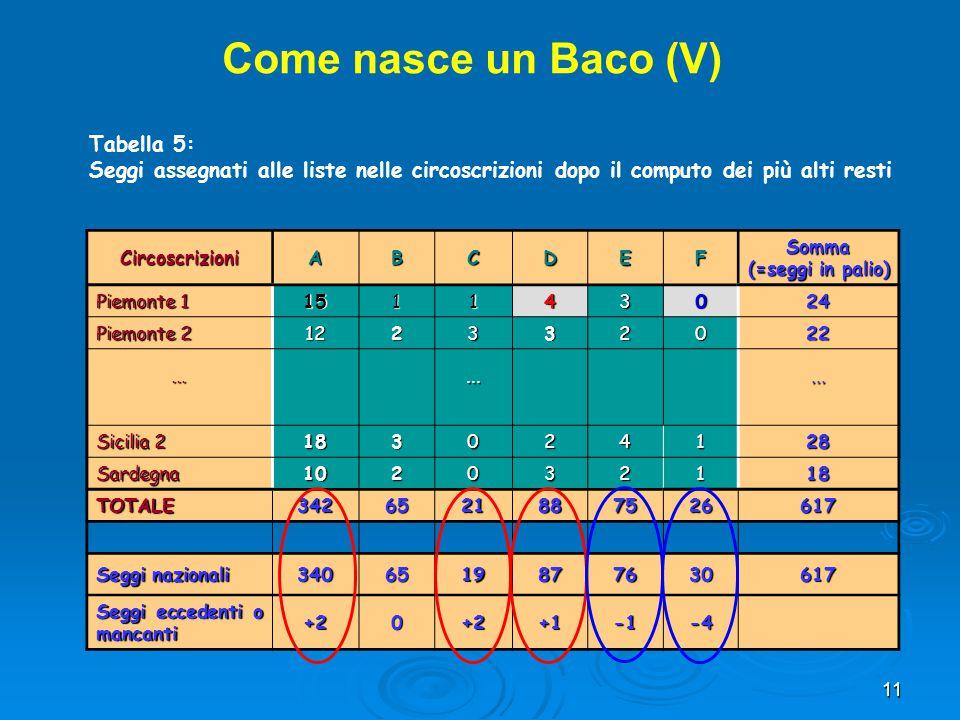 Come nasce un Baco (V) Tabella 5: