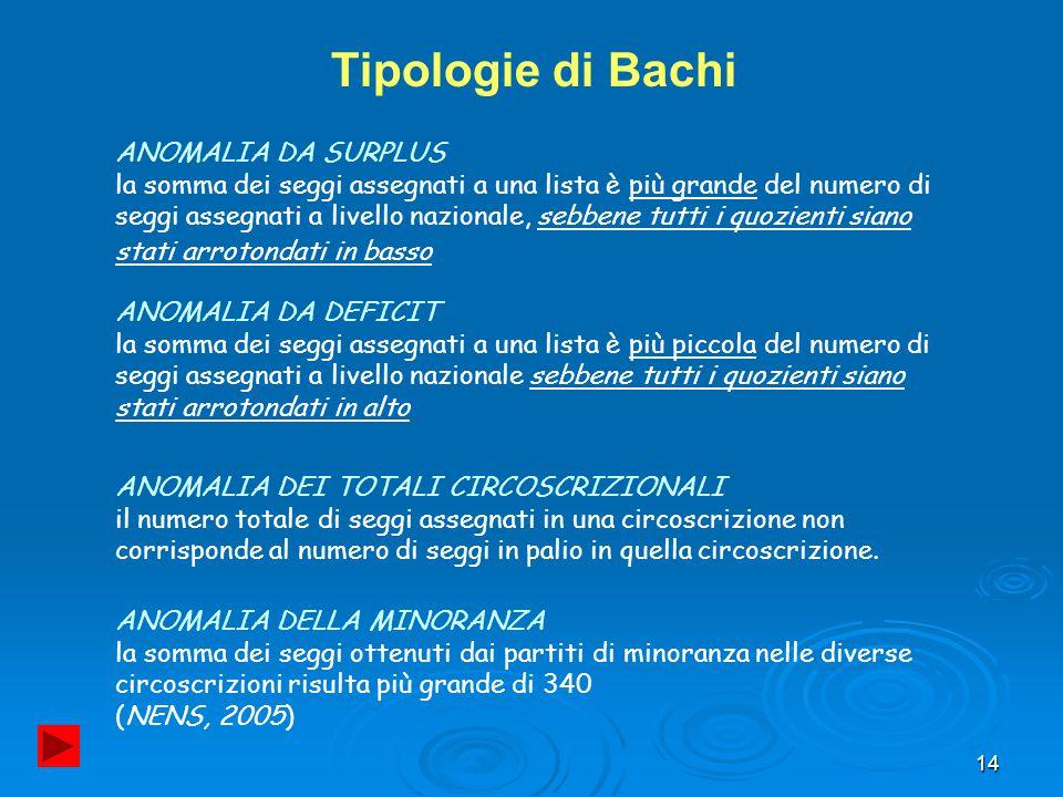 Tipologie di Bachi ANOMALIA DA SURPLUS