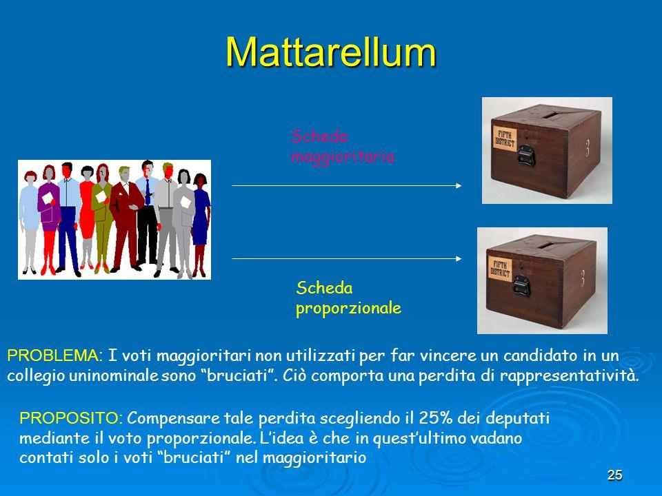 Mattarellum Scheda maggioritaria Scheda proporzionale