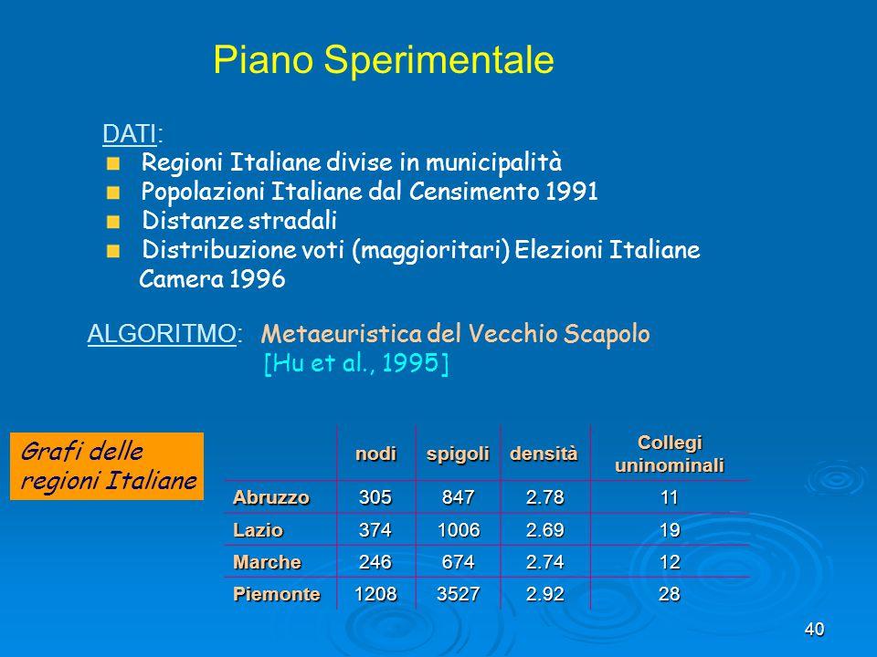 Piano Sperimentale DATI: Regioni Italiane divise in municipalità