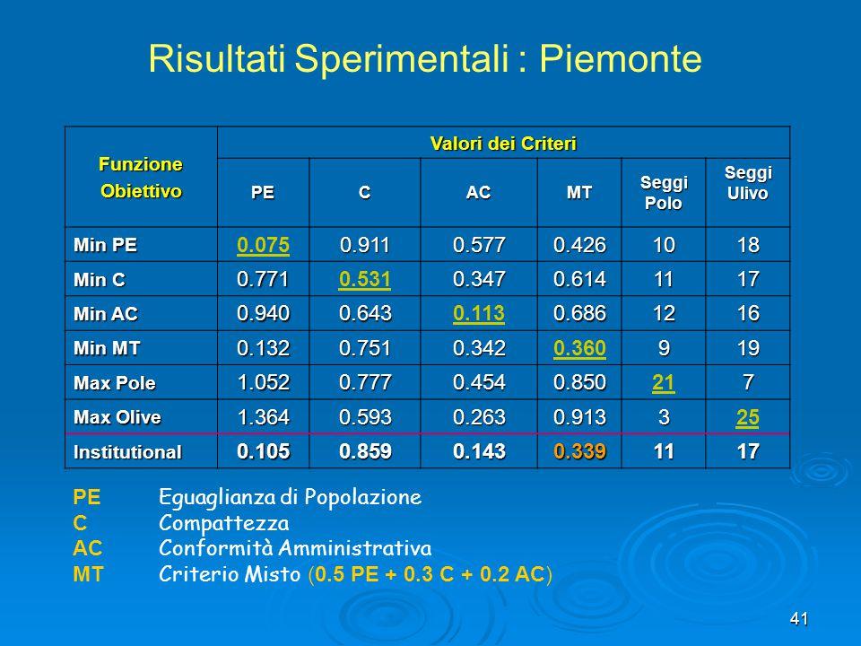 Risultati Sperimentali : Piemonte