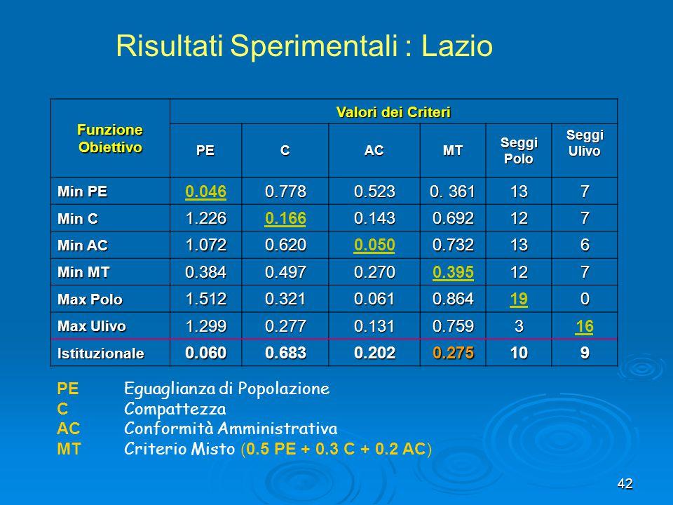 Risultati Sperimentali : Lazio