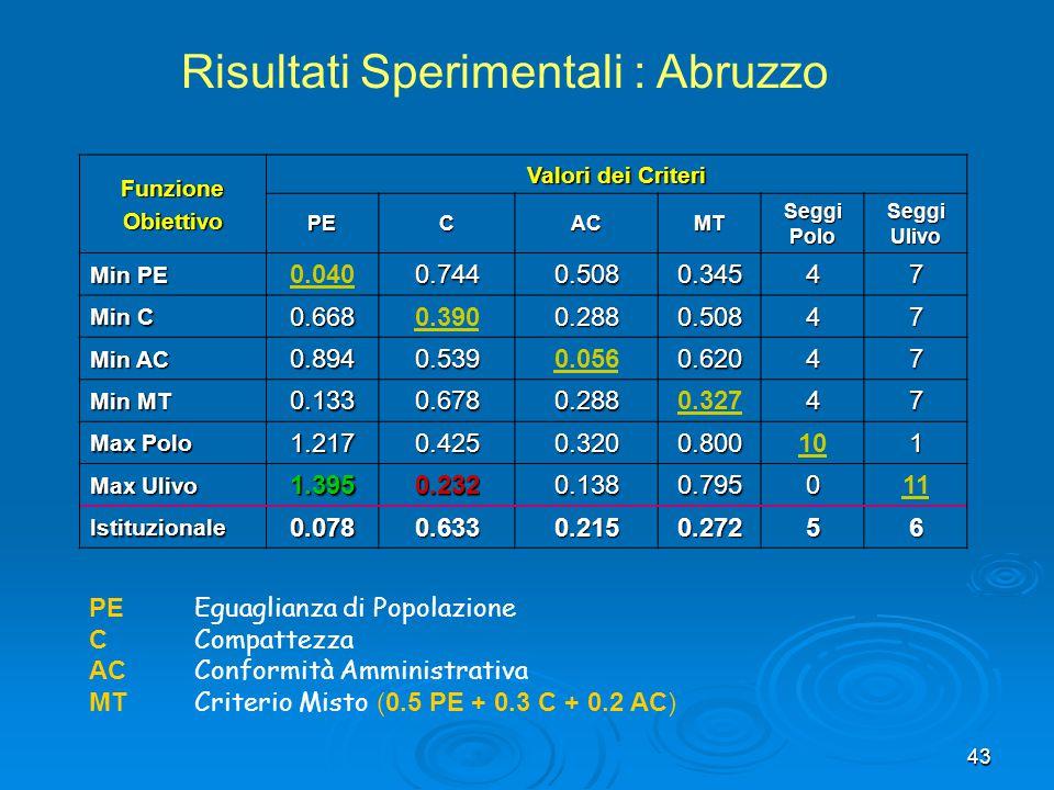 Risultati Sperimentali : Abruzzo