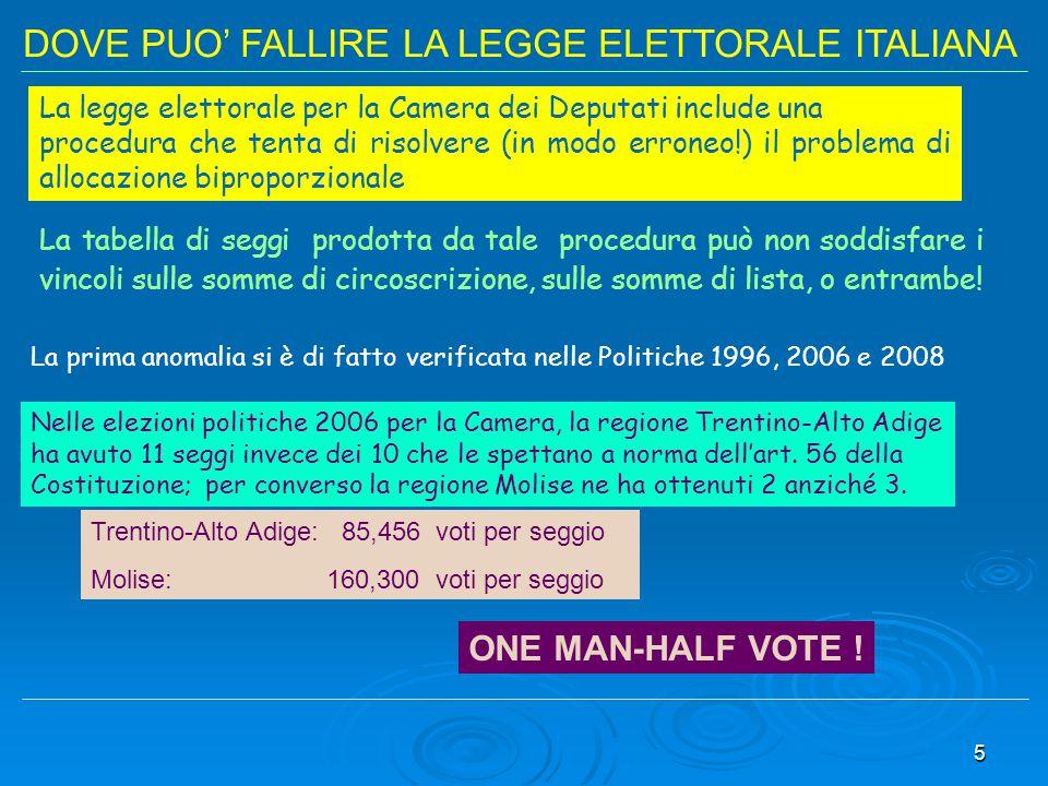 DOVE PUO' FALLIRE LA LEGGE ELETTORALE ITALIANA