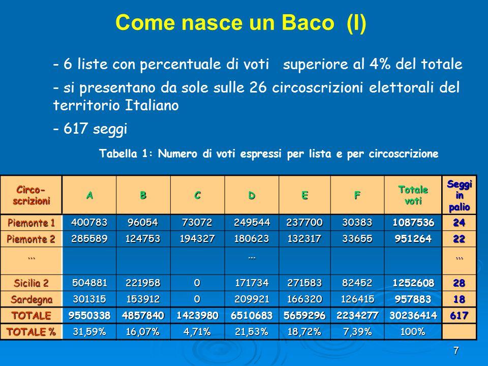 Come nasce un Baco (I) - 6 liste con percentuale di voti superiore al 4% del totale.