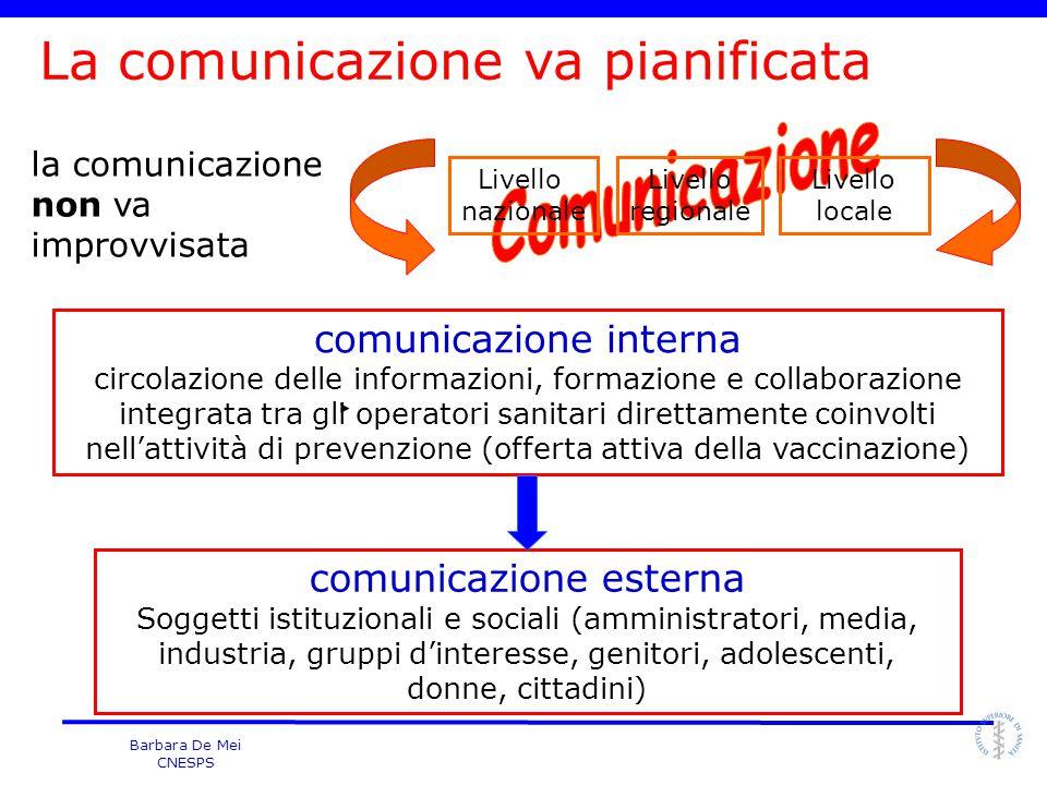 La comunicazione va pianificata Comunicazione
