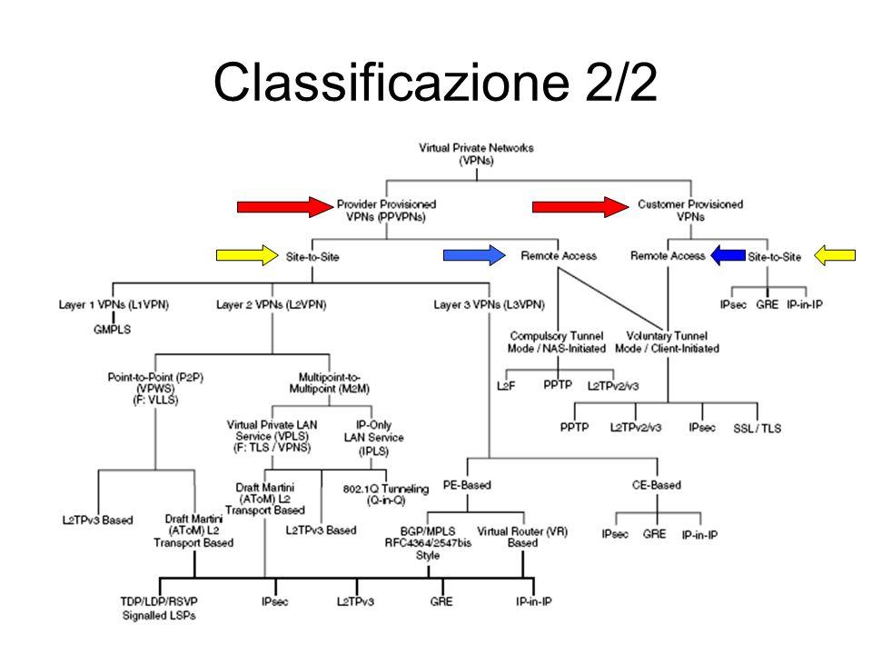 Classificazione 2/2