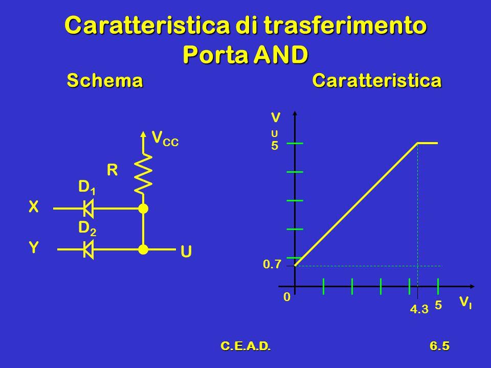 Caratteristica di trasferimento Porta AND