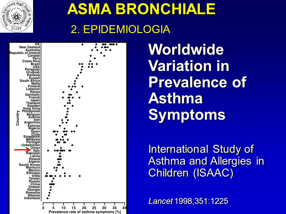 Worldwide Variation in Prevalence of Asthma Symptoms