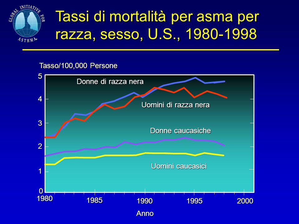 Tassi di mortalità per asma per razza, sesso, U.S., 1980-1998