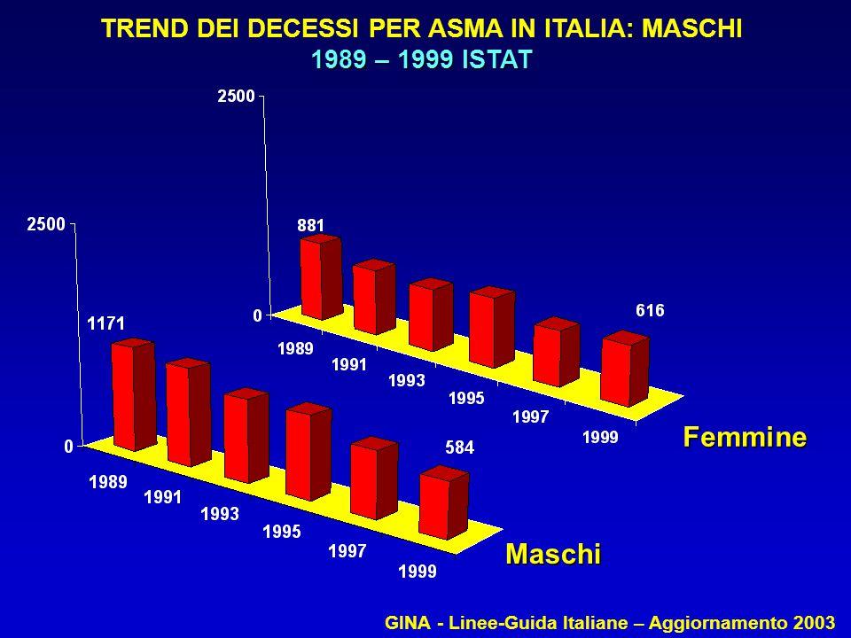 TREND DEI DECESSI PER ASMA IN ITALIA: MASCHI