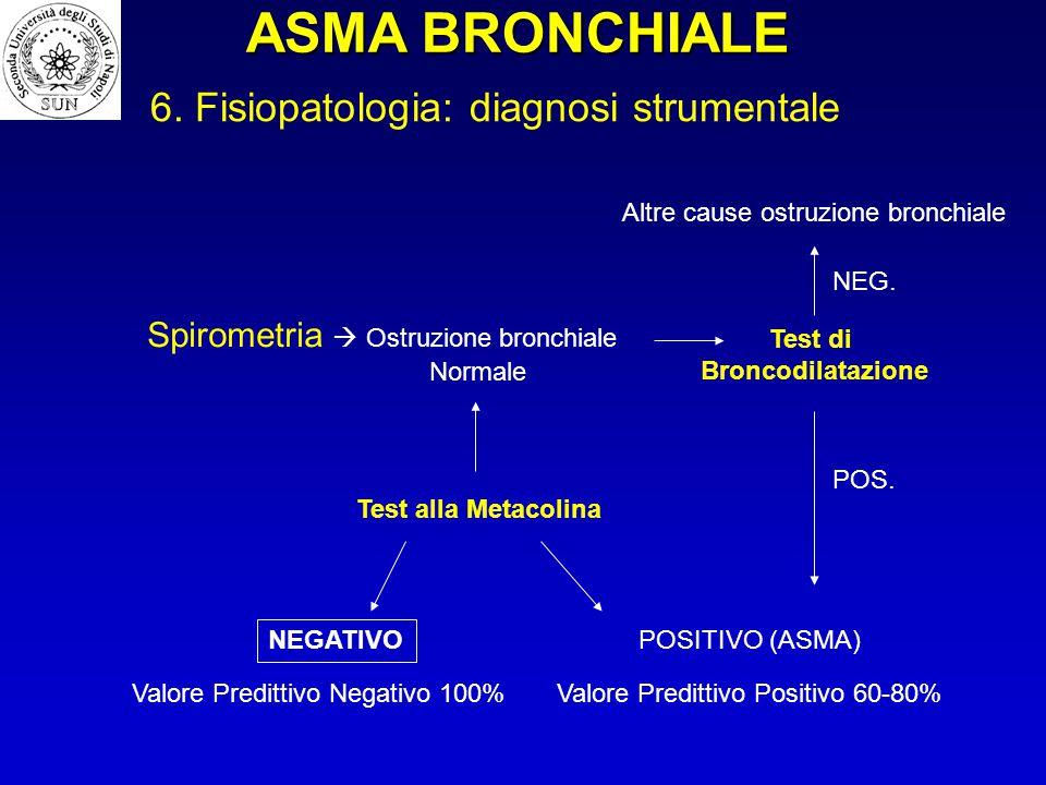 ASMA BRONCHIALE 6. Fisiopatologia: diagnosi strumentale