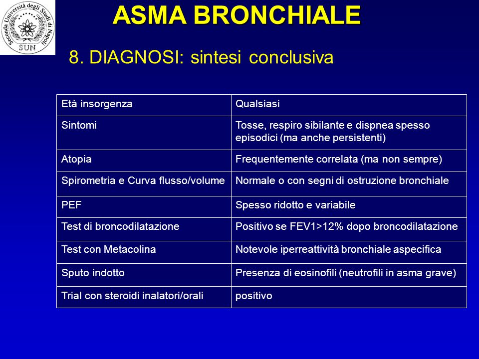 ASMA BRONCHIALE 8. DIAGNOSI: sintesi conclusiva