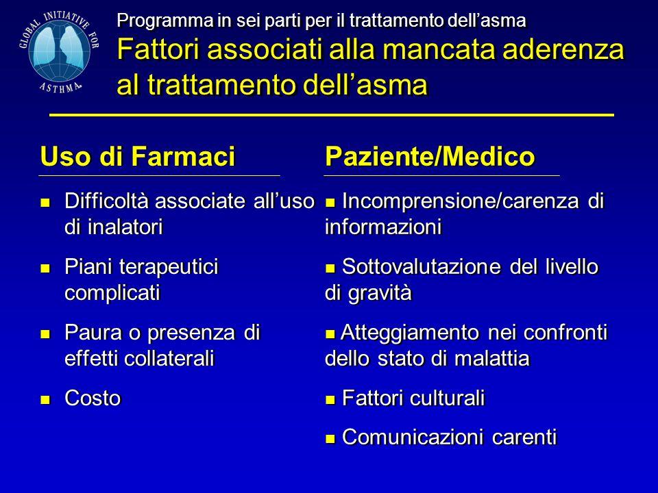 Uso di Farmaci Paziente/Medico