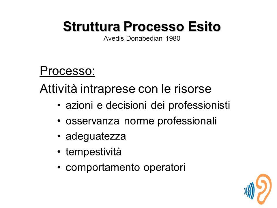 Struttura Processo Esito Avedis Donabedian 1980
