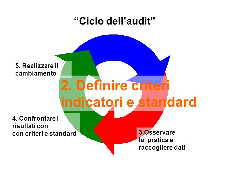 2. Definire criteri indicatori e standard