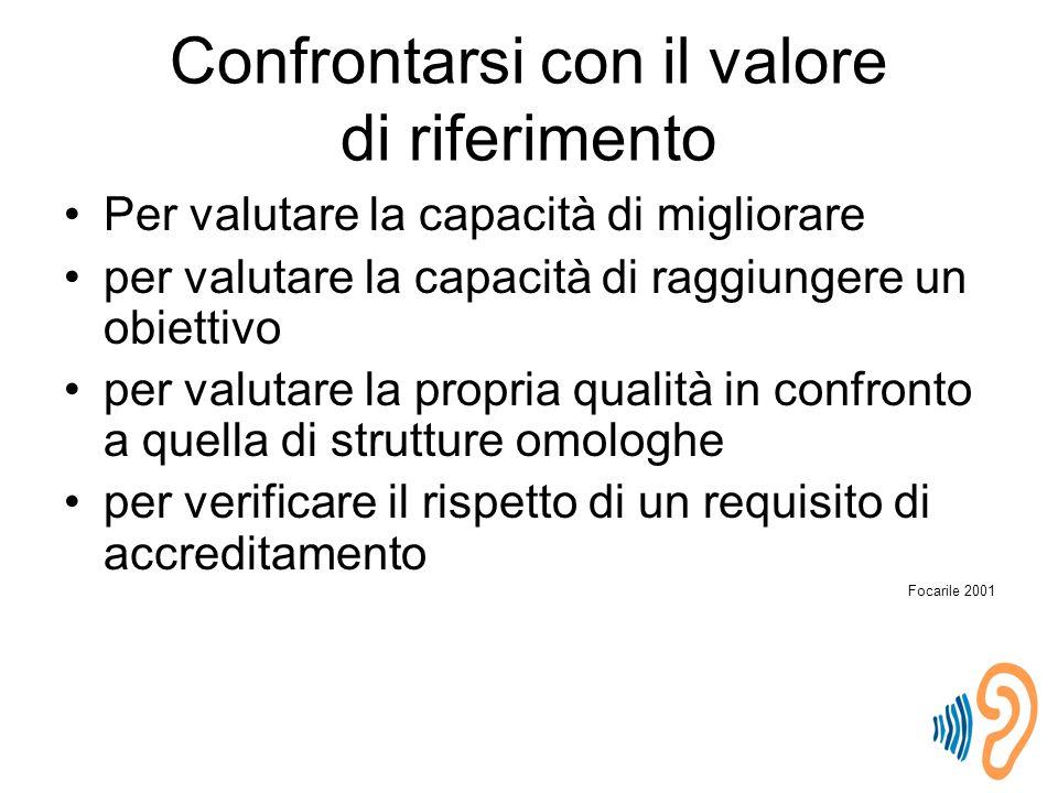Confrontarsi con il valore di riferimento
