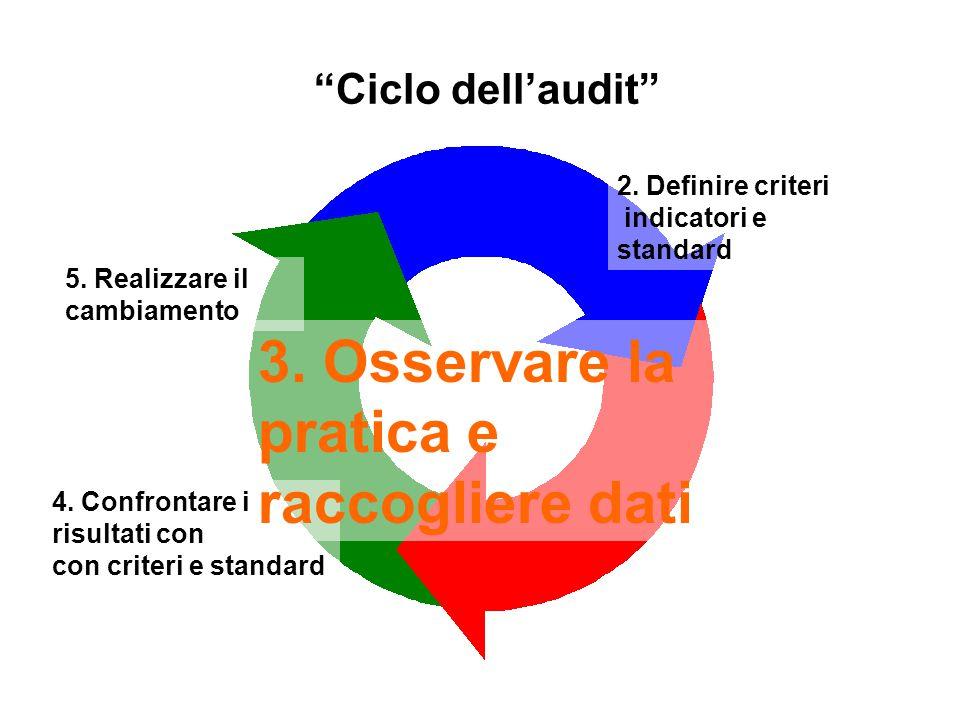 3. Osservare la pratica e raccogliere dati