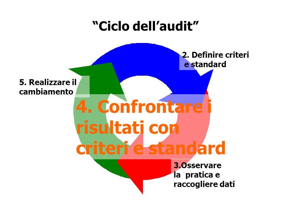 4. Confrontare i risultati con criteri e standard