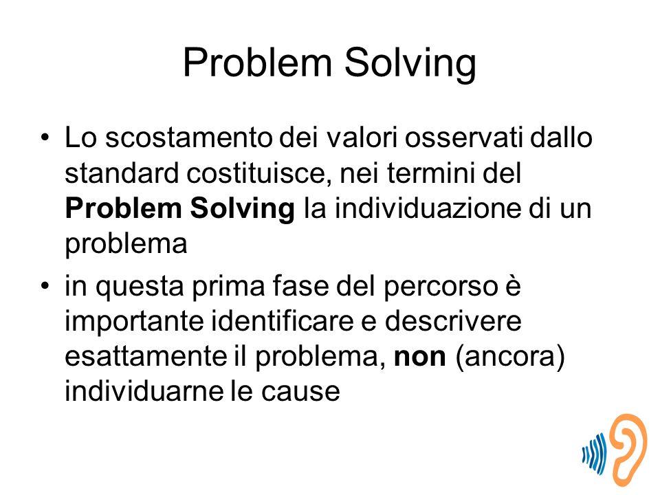 Problem Solving Lo scostamento dei valori osservati dallo standard costituisce, nei termini del Problem Solving la individuazione di un problema.